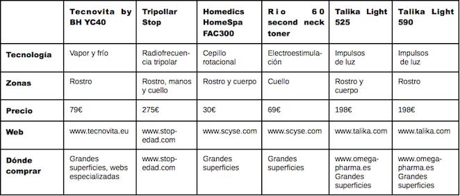 Comparativa tecnología facial