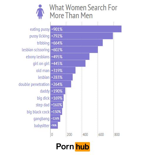 Pornhub busquedas