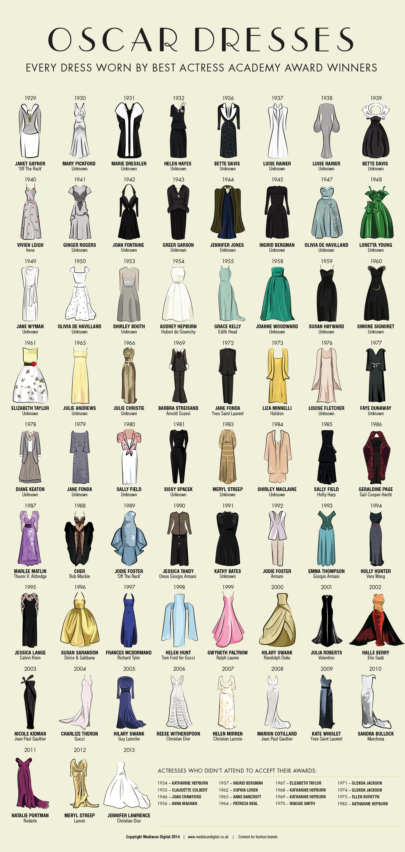 La ilustración de los vestidos de las ganadoras de un Oscar
